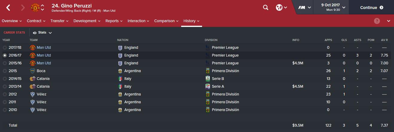 Gino Peruzzi - Manchester United - Thống kê thi đấu