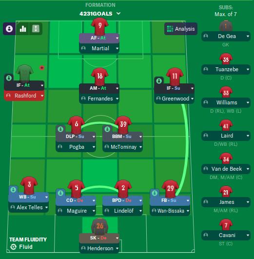 4231 Goals galore - Player Roles & Duties