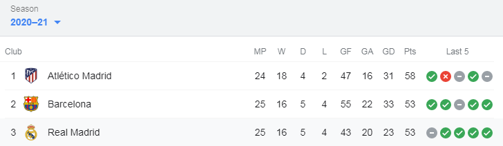 Bảng xếp hạng La Liga 2020-21 sau 25 vòng đấu